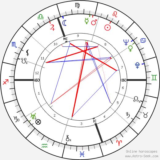 Sylvia Sidney astro natal birth chart, Sylvia Sidney horoscope, astrology