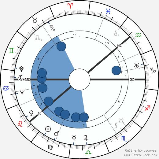 Tom Anderson wikipedia, horoscope, astrology, instagram