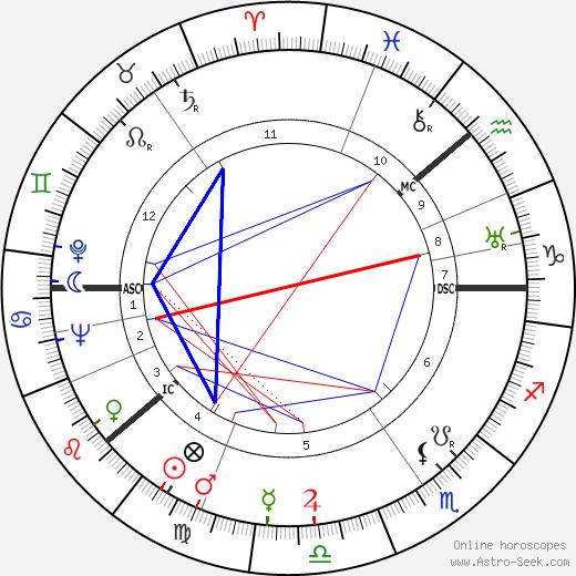 Tom Anderson день рождения гороскоп, Tom Anderson Натальная карта онлайн