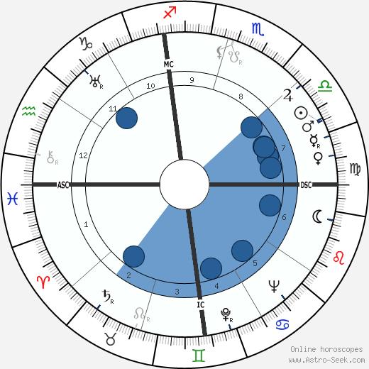 Bill 'Cowboy Rambler' Boyd wikipedia, horoscope, astrology, instagram