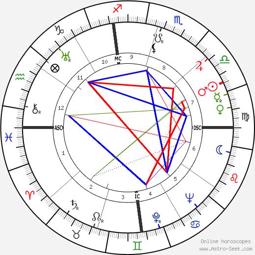 Bill 'Cowboy Rambler' Boyd tema natale, oroscopo, Bill 'Cowboy Rambler' Boyd oroscopi gratuiti, astrologia