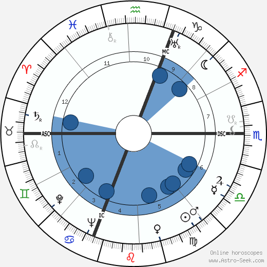 Bruno Neri wikipedia, horoscope, astrology, instagram