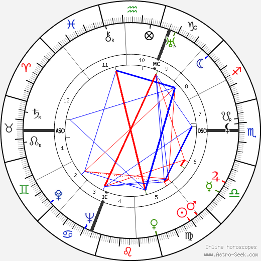 Bruno Neri день рождения гороскоп, Bruno Neri Натальная карта онлайн