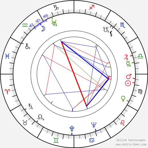 Charles A. Nichols birth chart, Charles A. Nichols astro natal horoscope, astrology