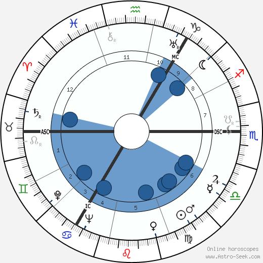 Esmé Gordon wikipedia, horoscope, astrology, instagram