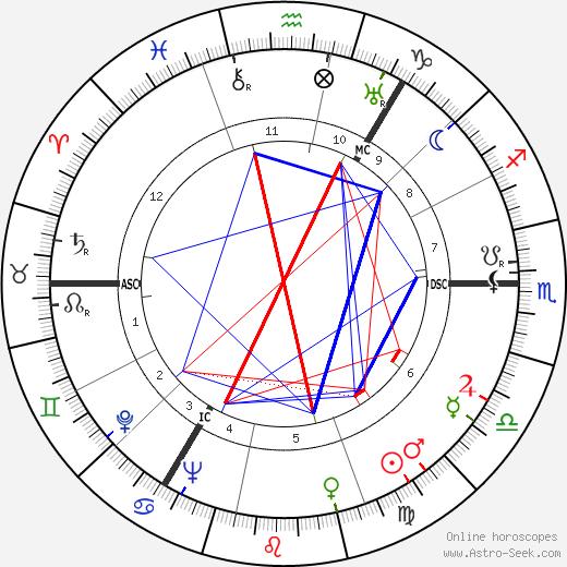Esmé Gordon astro natal birth chart, Esmé Gordon horoscope, astrology