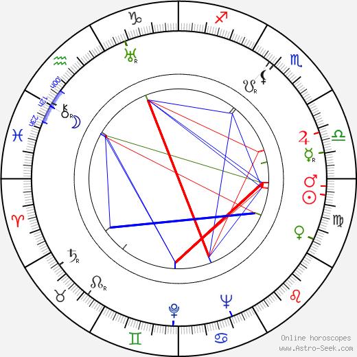 František Hrubín tema natale, oroscopo, František Hrubín oroscopi gratuiti, astrologia