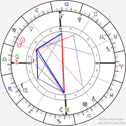 Gaston Defferre tema natale, oroscopo, Gaston Defferre oroscopi gratuiti, astrologia