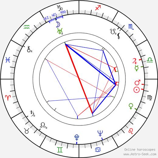 Jack Hawkins astro natal birth chart, Jack Hawkins horoscope, astrology