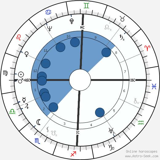 Jean-Louis Barrault wikipedia, horoscope, astrology, instagram