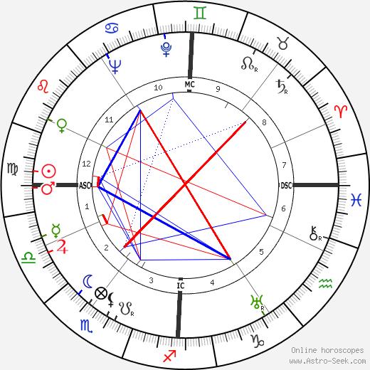 Жан-Луи Барро Jean-Louis Barrault день рождения гороскоп, Jean-Louis Barrault Натальная карта онлайн