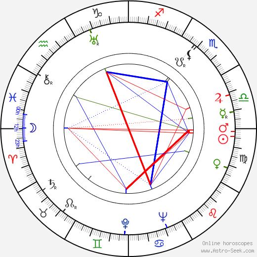 Margaret Lindsay tema natale, oroscopo, Margaret Lindsay oroscopi gratuiti, astrologia