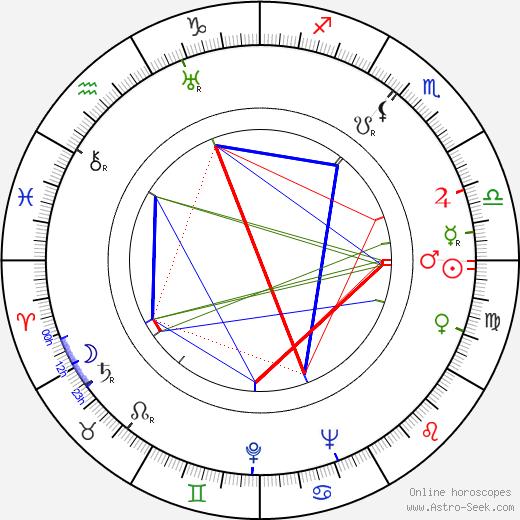 Maurice Labro astro natal birth chart, Maurice Labro horoscope, astrology