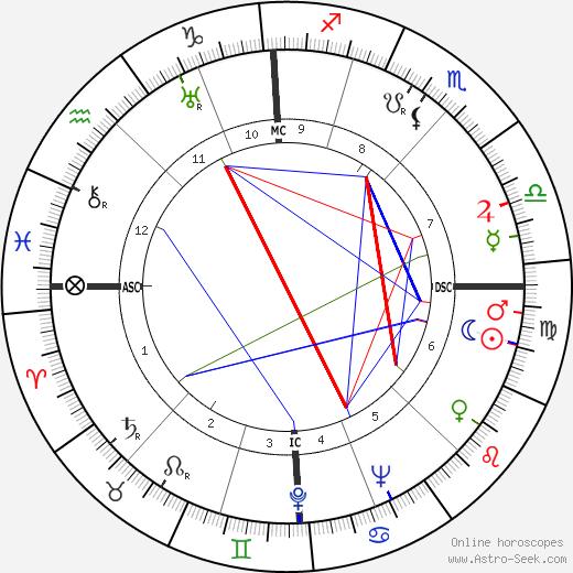 Морис Папон Maurice Papon день рождения гороскоп, Maurice Papon Натальная карта онлайн
