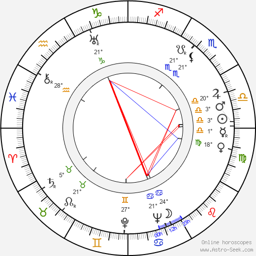 Sergei Vladimirovich Lukyanov birth chart, biography, wikipedia 2017, 2018