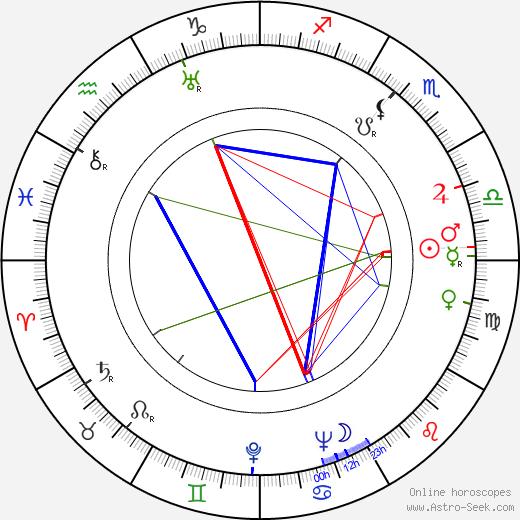 Sergei Vladimirovich Lukyanov astro natal birth chart, Sergei Vladimirovich Lukyanov horoscope, astrology