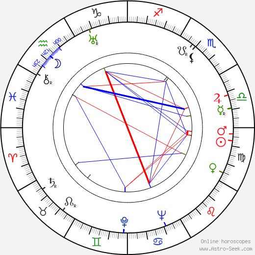 Václav Hanuš astro natal birth chart, Václav Hanuš horoscope, astrology
