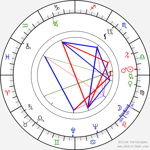 Virginia Bruce birth chart, Virginia Bruce astro natal horoscope, astrology
