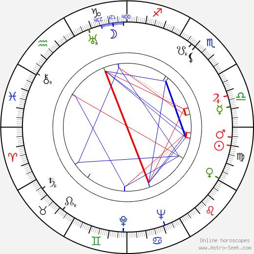 Walter Haefner birth chart, Walter Haefner astro natal horoscope, astrology