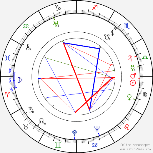 Weldon Heyburn birth chart, Weldon Heyburn astro natal horoscope, astrology