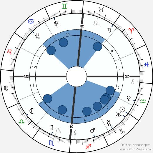 Alfredo Foni wikipedia, horoscope, astrology, instagram