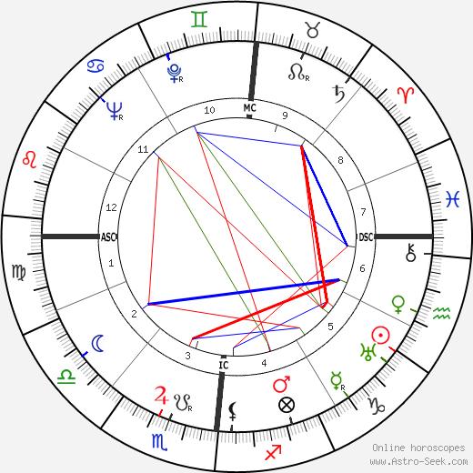 Альфредо Фони Alfredo Foni день рождения гороскоп, Alfredo Foni Натальная карта онлайн