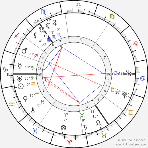 André Castelot birth chart, biography, wikipedia 2019, 2020