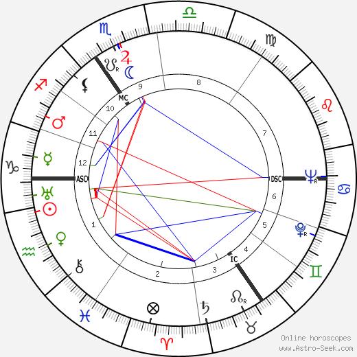 André Castelot astro natal birth chart, André Castelot horoscope, astrology