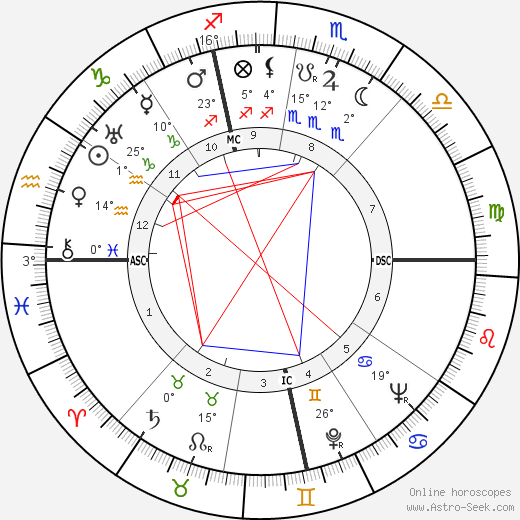 André Roussin birth chart, biography, wikipedia 2019, 2020