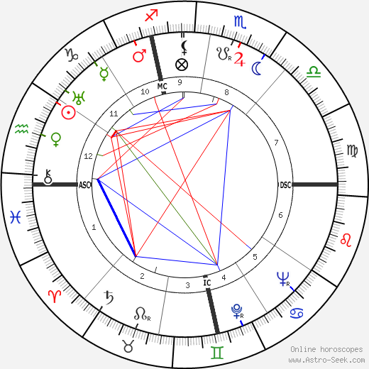 André Roussin astro natal birth chart, André Roussin horoscope, astrology