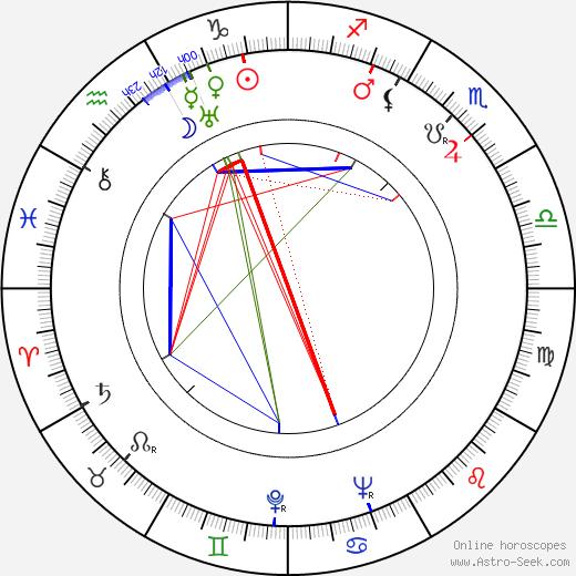 Antonín Ženčák astro natal birth chart, Antonín Ženčák horoscope, astrology