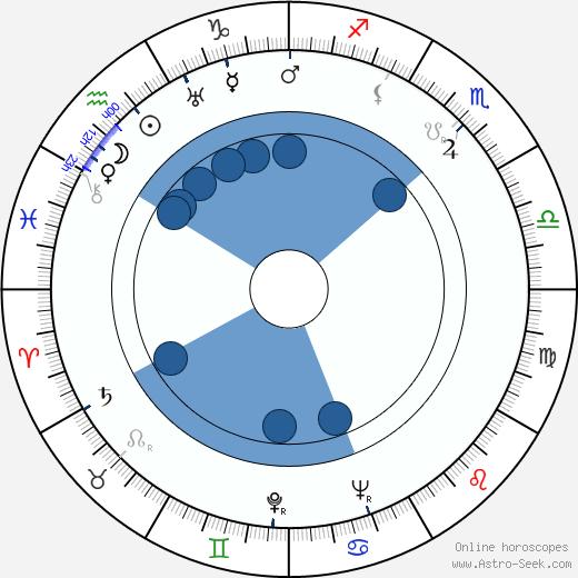 Baba Vanga wikipedia, horoscope, astrology, instagram