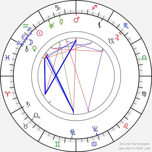 Ванга Baba Vanga день рождения гороскоп, Baba Vanga Натальная карта онлайн