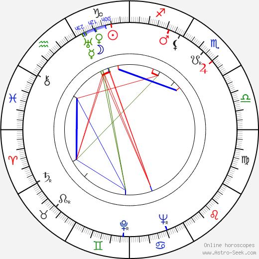 Basil Dearden birth chart, Basil Dearden astro natal horoscope, astrology