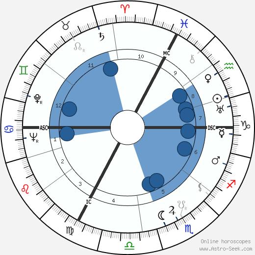 Bruno Kreisky wikipedia, horoscope, astrology, instagram