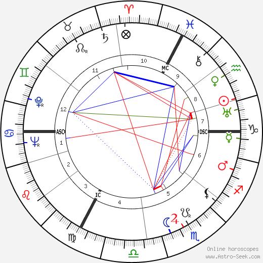 Бруно Крайский Bruno Kreisky день рождения гороскоп, Bruno Kreisky Натальная карта онлайн