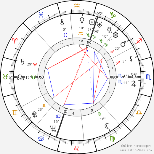 Danny Kaye birth chart, biography, wikipedia 2019, 2020