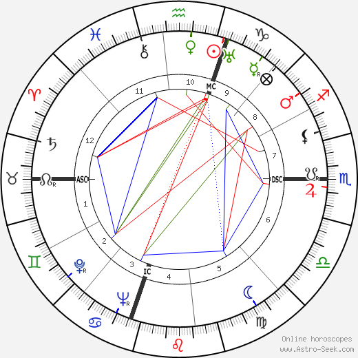 Danny Kaye astro natal birth chart, Danny Kaye horoscope, astrology