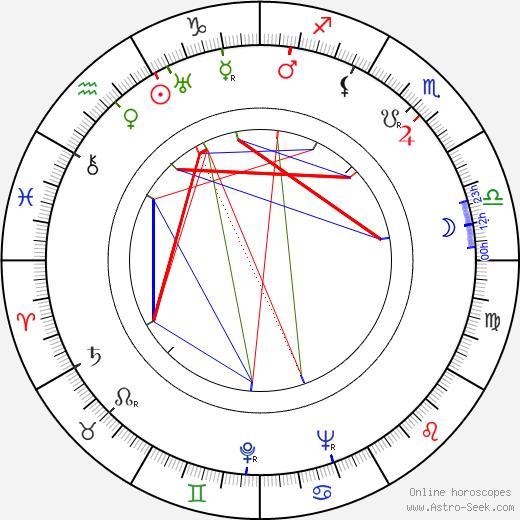 Emil Newman birth chart, Emil Newman astro natal horoscope, astrology