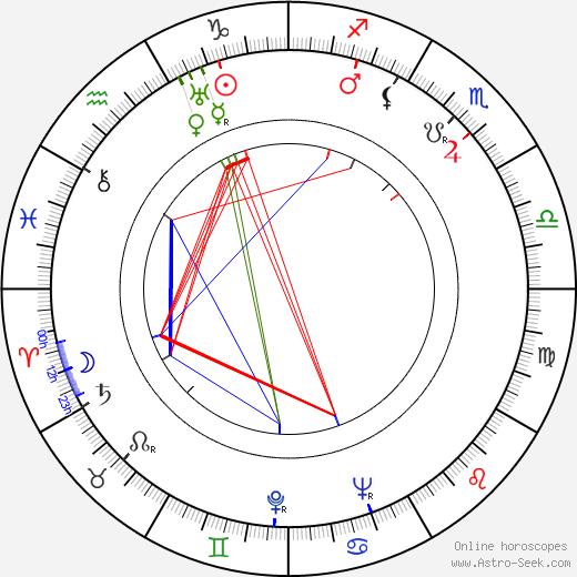 Finis Barton tema natale, oroscopo, Finis Barton oroscopi gratuiti, astrologia