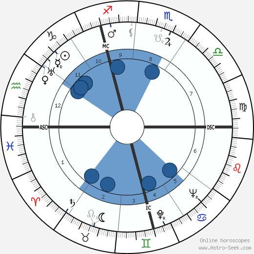 Fritz Brandau wikipedia, horoscope, astrology, instagram