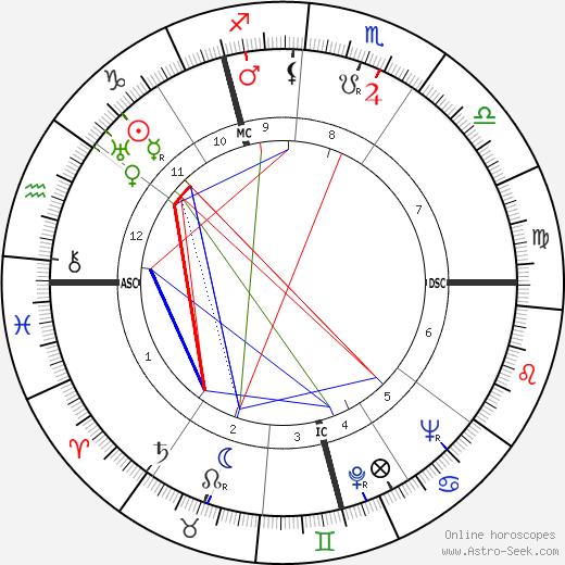 Fritz Brandau день рождения гороскоп, Fritz Brandau Натальная карта онлайн
