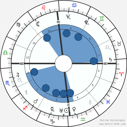 George Joseph Stigler wikipedia, horoscope, astrology, instagram