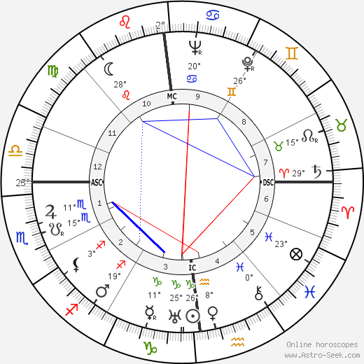 George Joseph Stigler birth chart, biography, wikipedia 2018, 2019