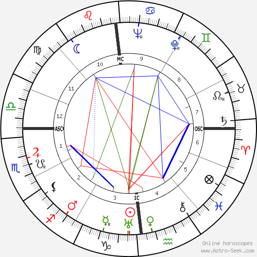 George Joseph Stigler astro natal birth chart, George Joseph Stigler horoscope, astrology