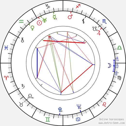 Georges Grey tema natale, oroscopo, Georges Grey oroscopi gratuiti, astrologia