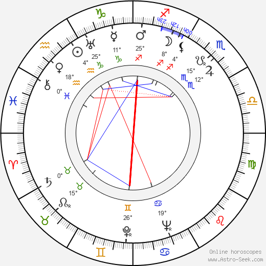 Greta Kukkonen birth chart, biography, wikipedia 2019, 2020
