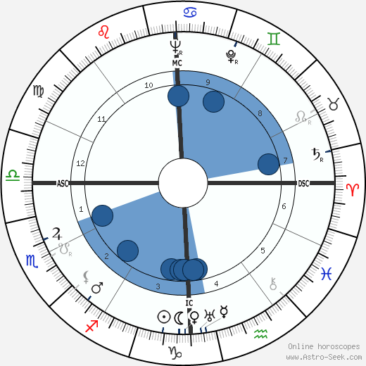 Hank Greenberg wikipedia, horoscope, astrology, instagram