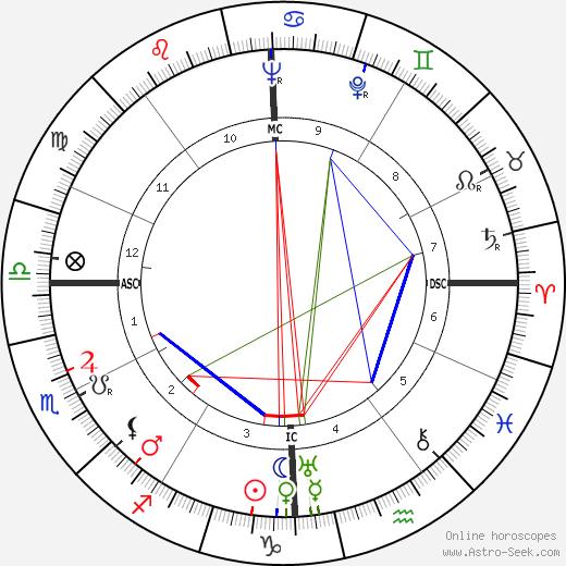 Hank Greenberg tema natale, oroscopo, Hank Greenberg oroscopi gratuiti, astrologia