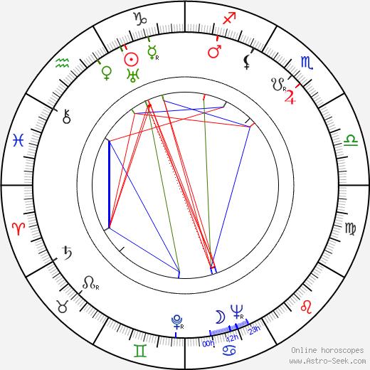 Hans-Martin Majewski birth chart, Hans-Martin Majewski astro natal horoscope, astrology